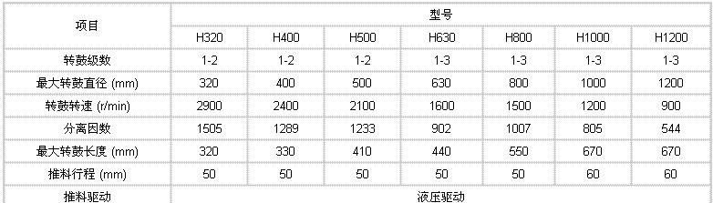HR、HY活塞推料过滤离心机型号图